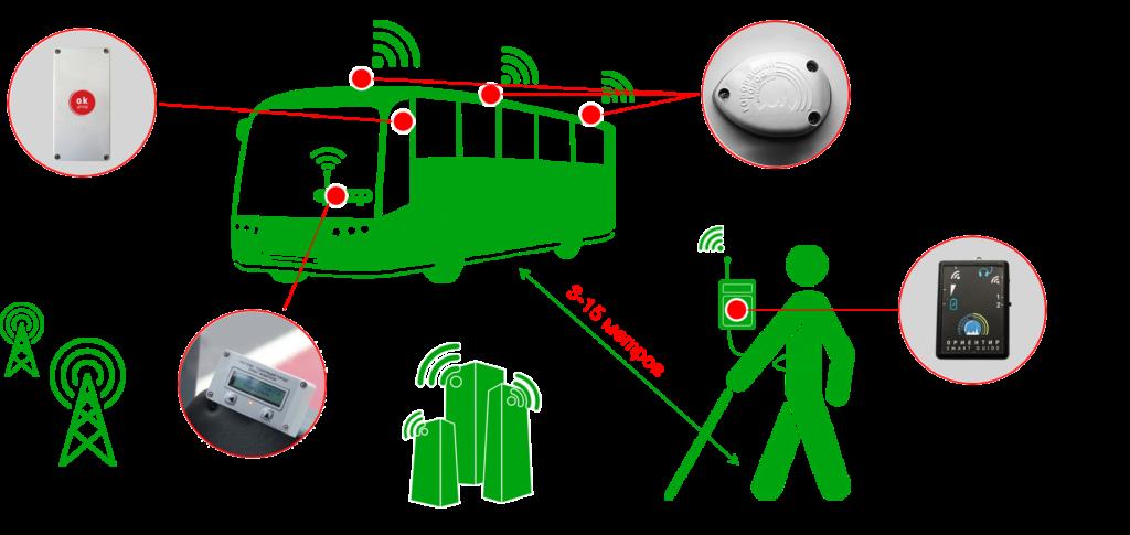 Принцип работы системы на транспорте
